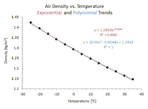 Air_density_vs_temperature