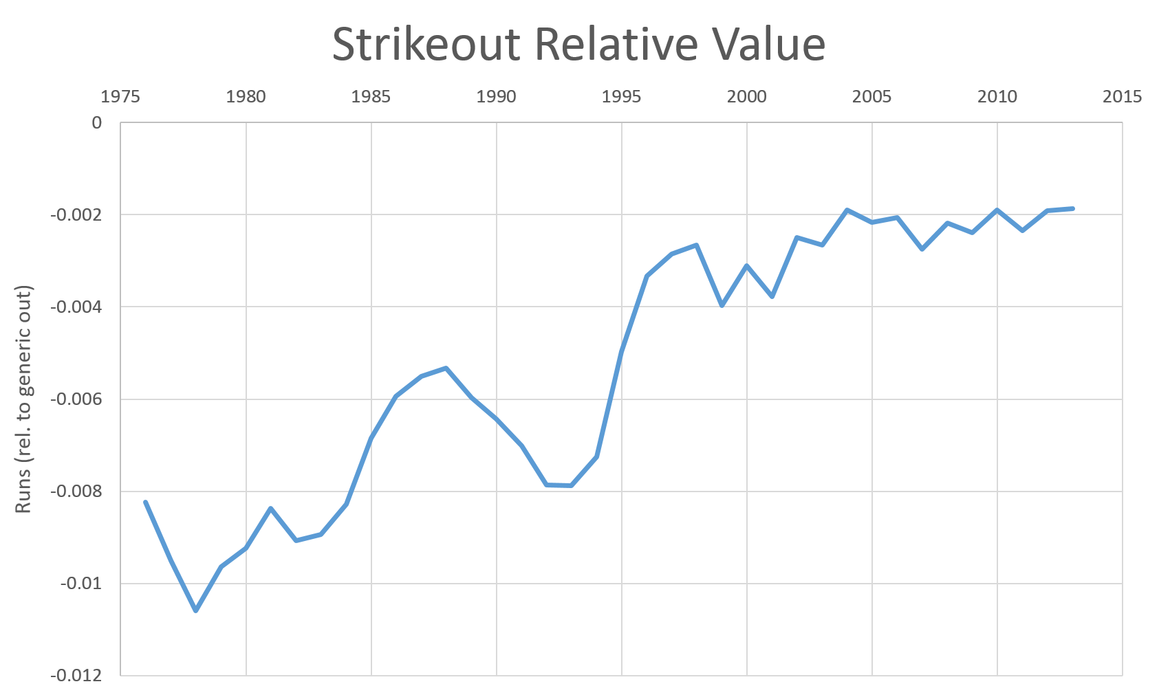 Strikeout_relative_value