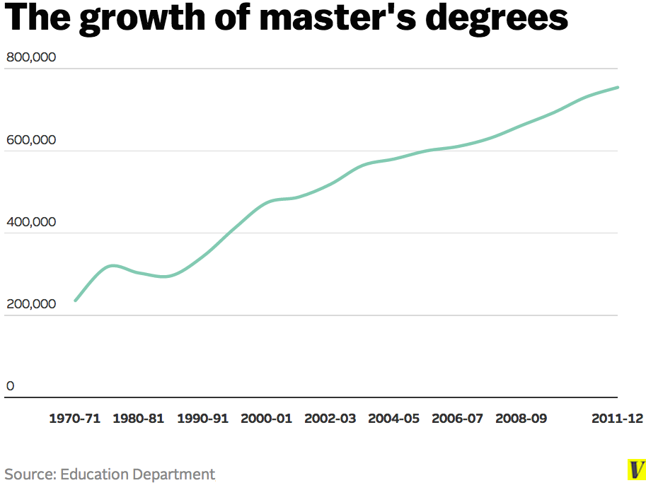 Master\'s degrees are as common now as bachelor\'s degrees were in the ...
