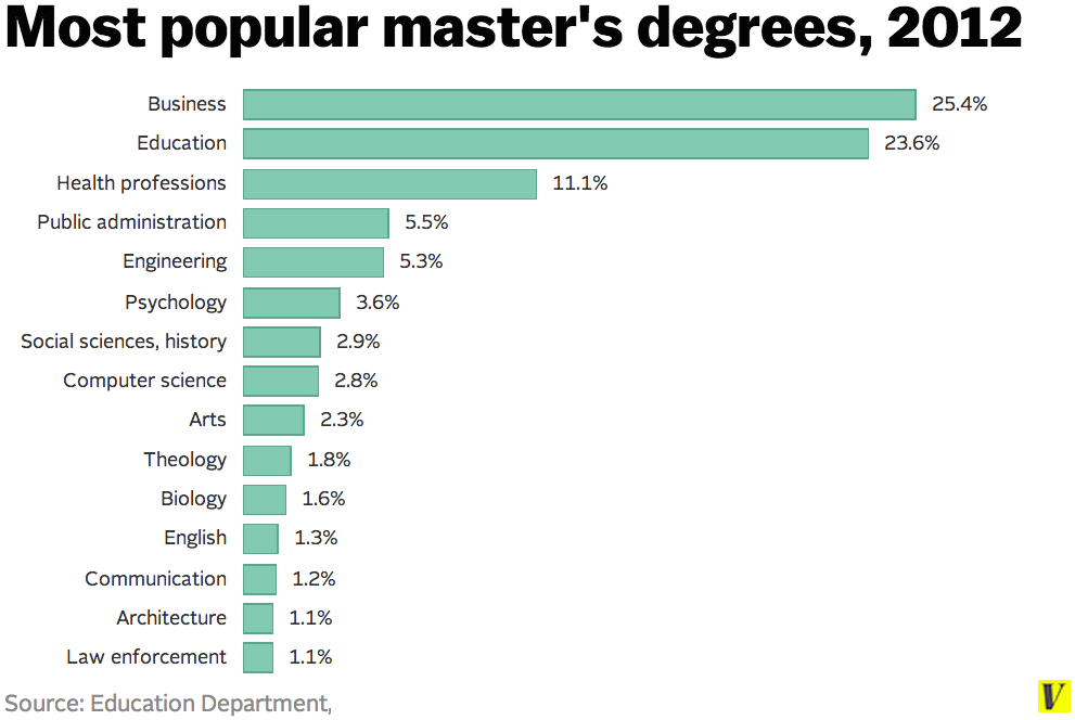 Masters Degrees Are As Common Now As Bachelors Degrees Were In The