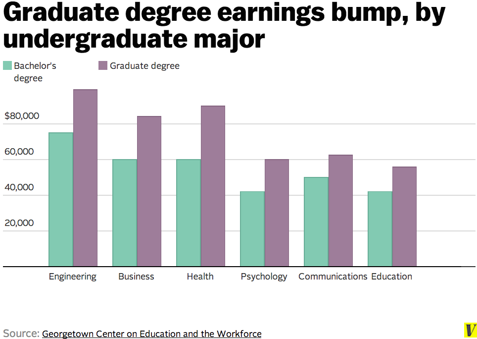 Master S Degrees Are As Common Now As Bachelor S Degrees Were In The