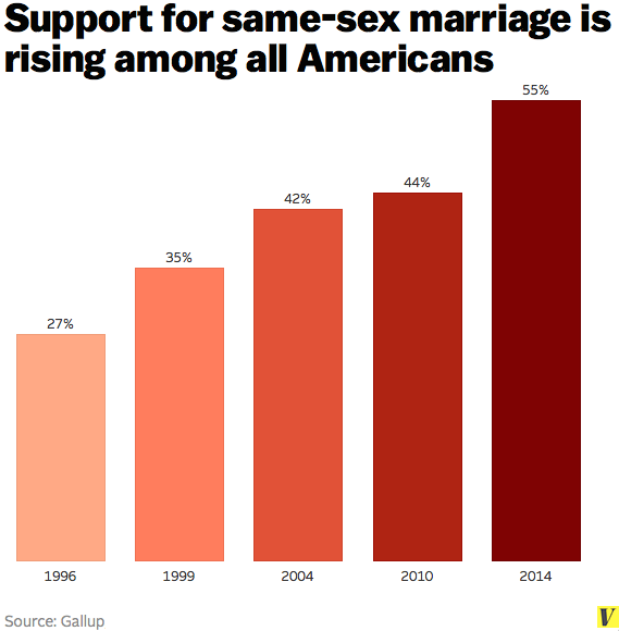 the growing acceptance of same sex marriage Facts about gay marriage tell a story of growing acceptance statistics show gay marriage facts are positive for same-sex couples.