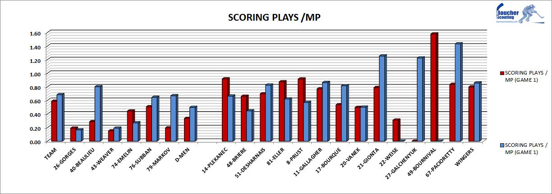 Scoring_plays