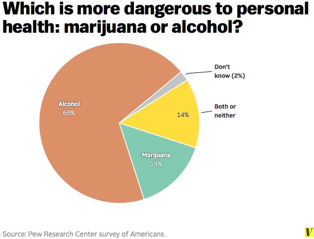 Risk_to_health_marijuana_alcohol