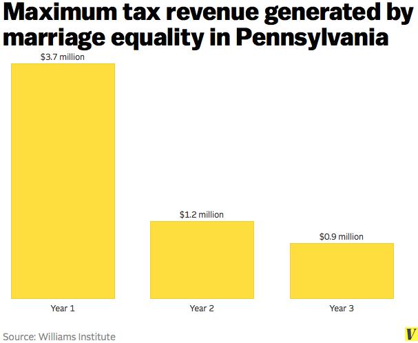 Maximum_tax_revenue_pennsylvania_marriage_equality