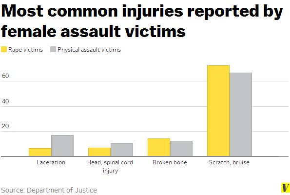 injury sexual assault