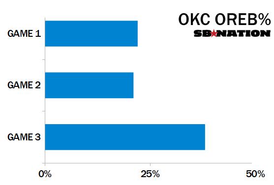 Okc-oreb-chart