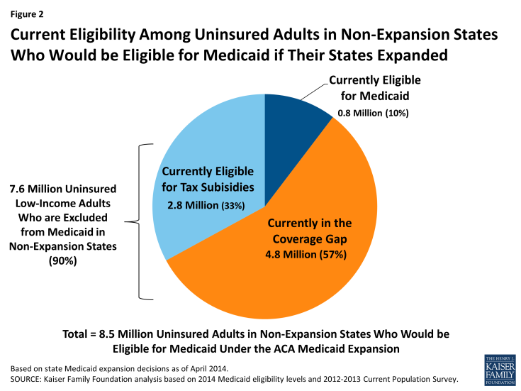 Insurance for adults medicaid