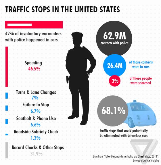 Trafficstops