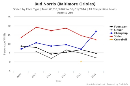 Bud_norris_whiff___vs_lhh_medium