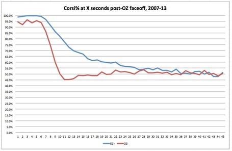 Corsi_chart_medium