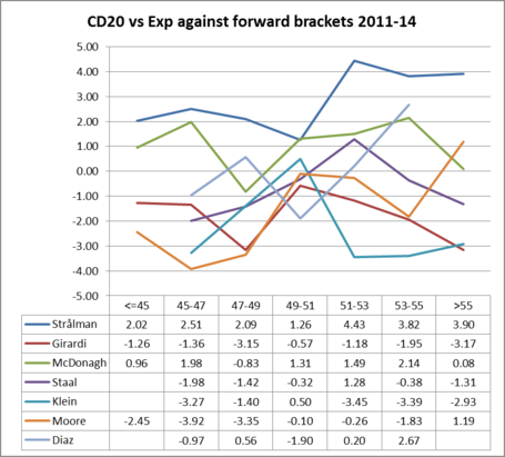 Nyr_d_cd20_vs_exp_against_forward_brackets_2011-14_medium