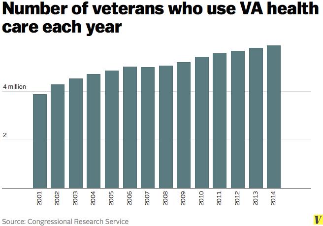 Veterans_va_health_care