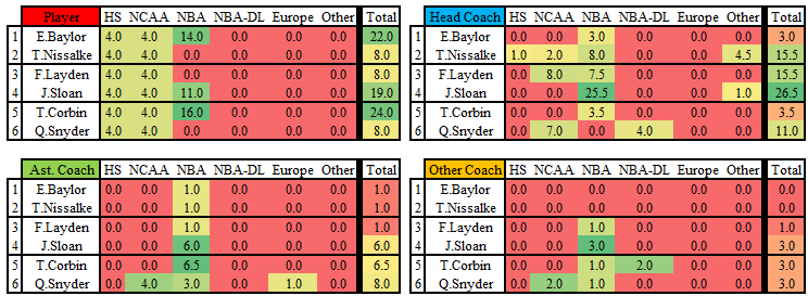 Utah_jazz_head_coaches_-_baylor_nissalke_layden_sloan_corbin_snyder_-_full_career