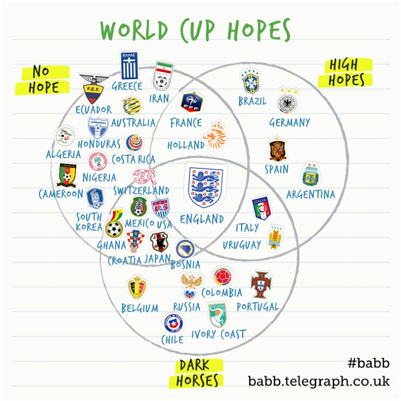 Venn diagram england application wiring diagram every world cup team s expectations in one venn diagram sbnation com rh sbnation com venn ccuart Image collections