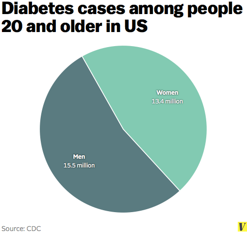 Diabetes_by_sex