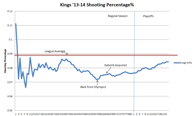 Kings_shooting_percentage_large