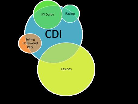 Cdi_structure_medium