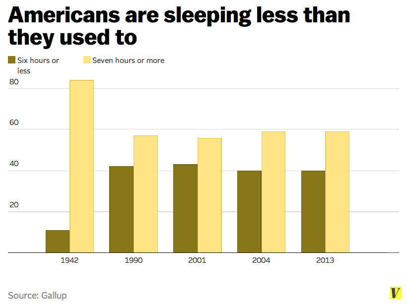 Americans are sleeping less than canadians mexicans for Best time of year for mattress sales