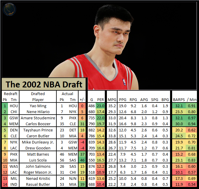 Nba_draft_redraft_-_2002_yao_ming