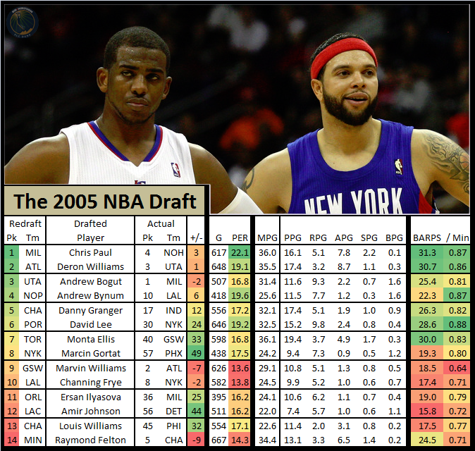 Nba_draft_redraft_-_2005_chris_paul