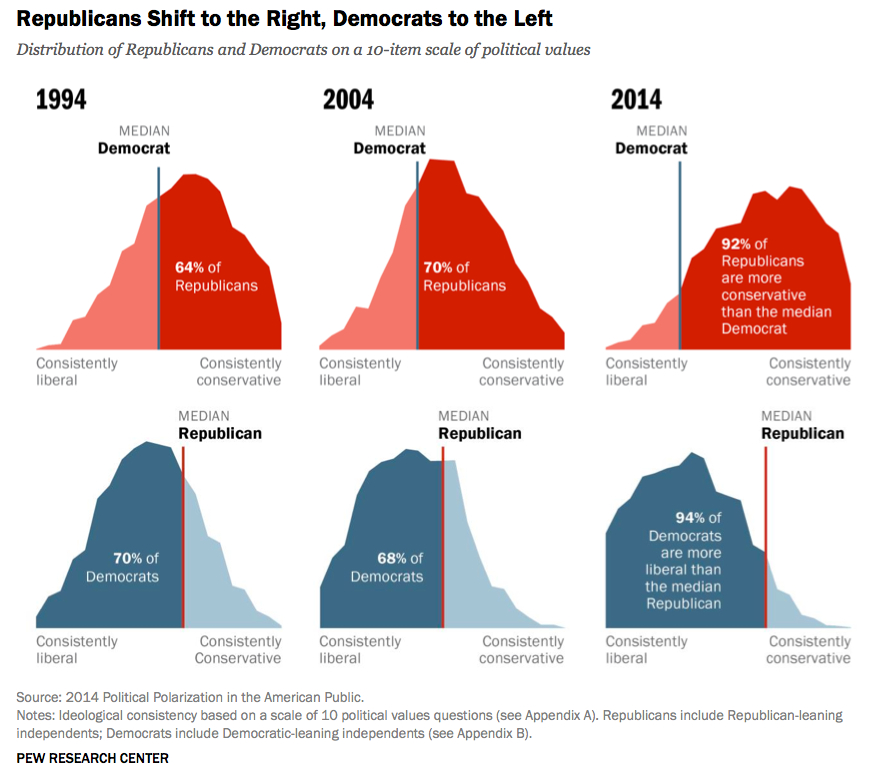 Median_democrats_and_republicans