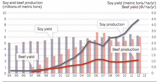 Soy_and_beef_production_smaller