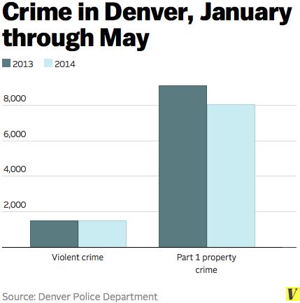 Denver_crime