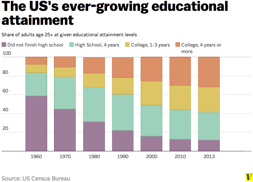 Educational gains have been steady and long-standing
