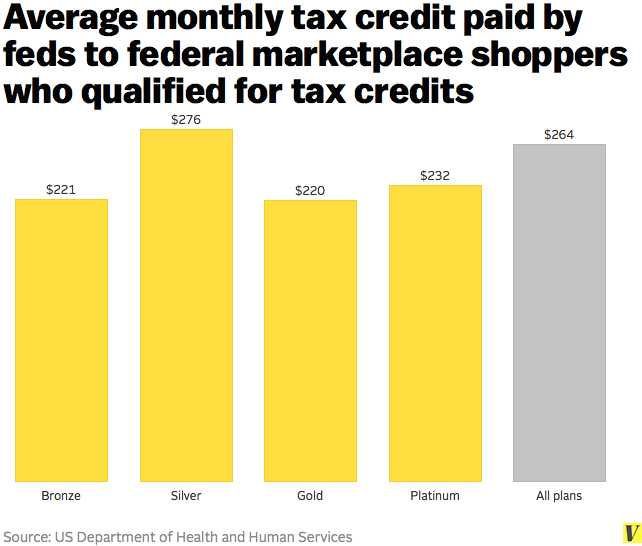 average monthly tax credit obamacare Obamacare Subsidies: How Much Will it Cost the Government?