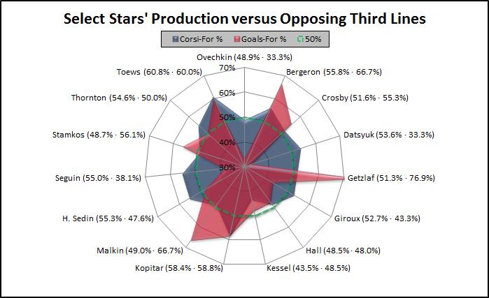 Stars_vs_3l