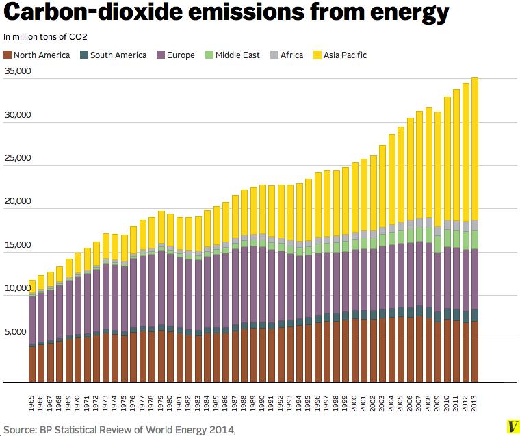 Carbon_dioxide_emissions