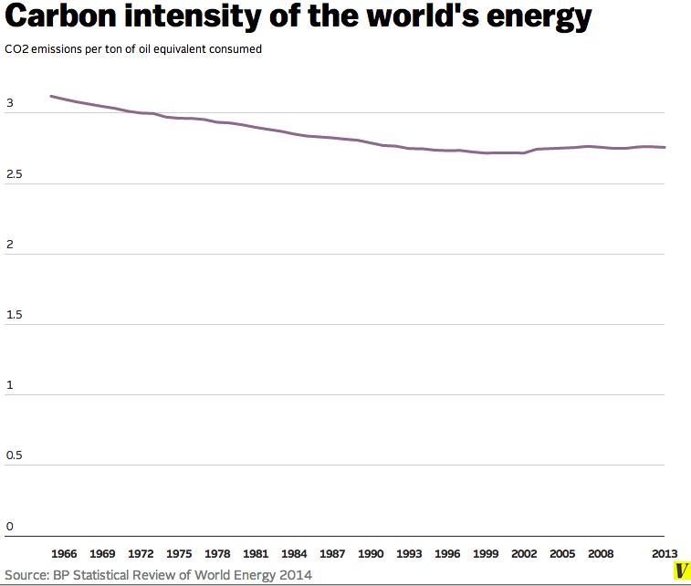 Carbon_intensity_of_global_energy