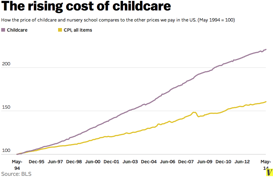 Child Care Is Getting More Expensive All The Time