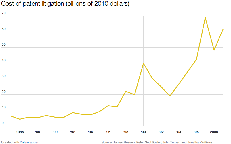 Patent_litigation_costs
