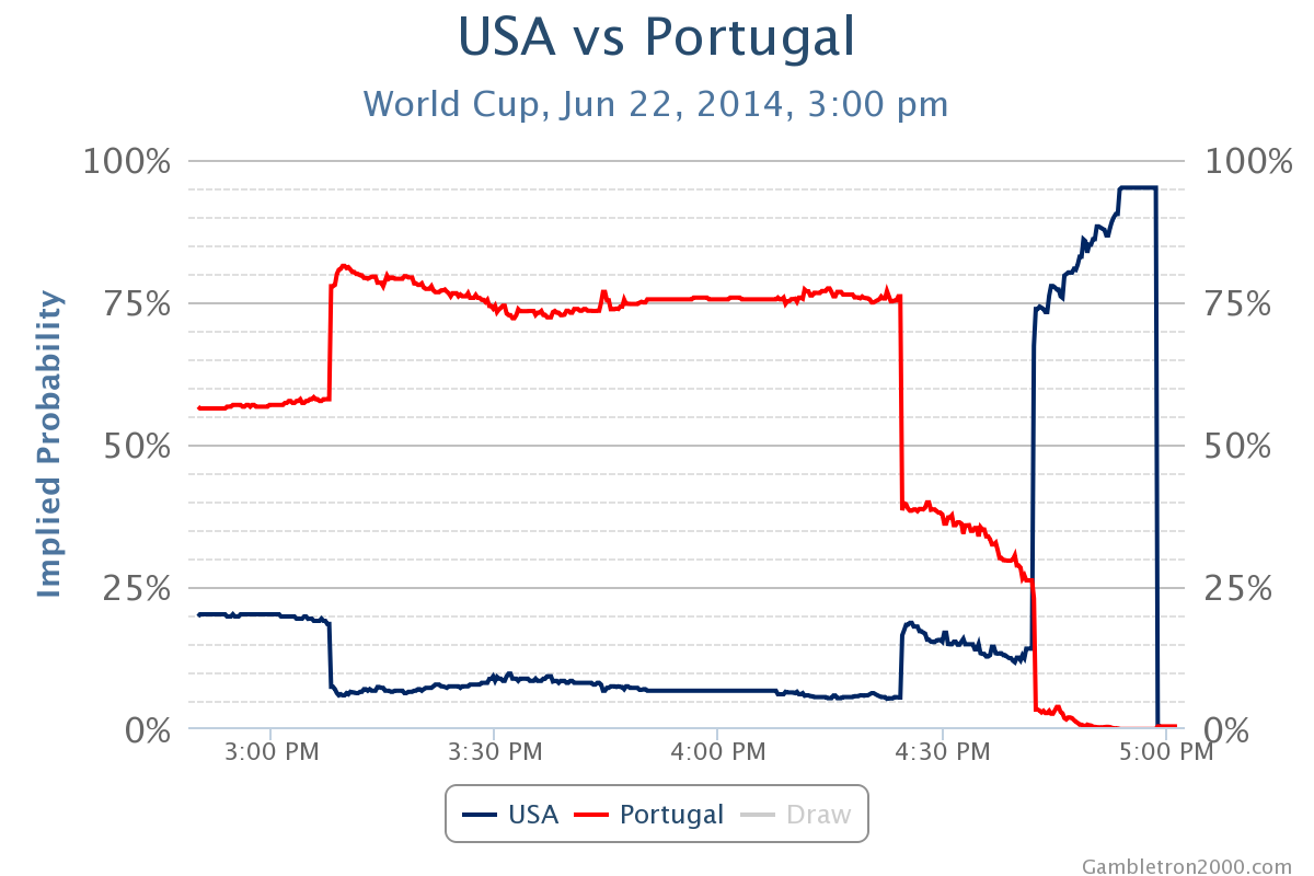Gambletron_usa_vs_portugal