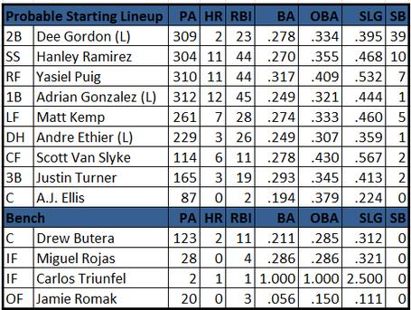 Dodgers_lineup_medium