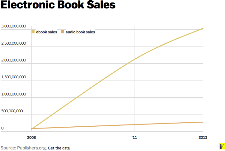 Book Revenues Are Up But Without Ebooks They D Be