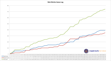 Nick_ritchie_game_log_medium