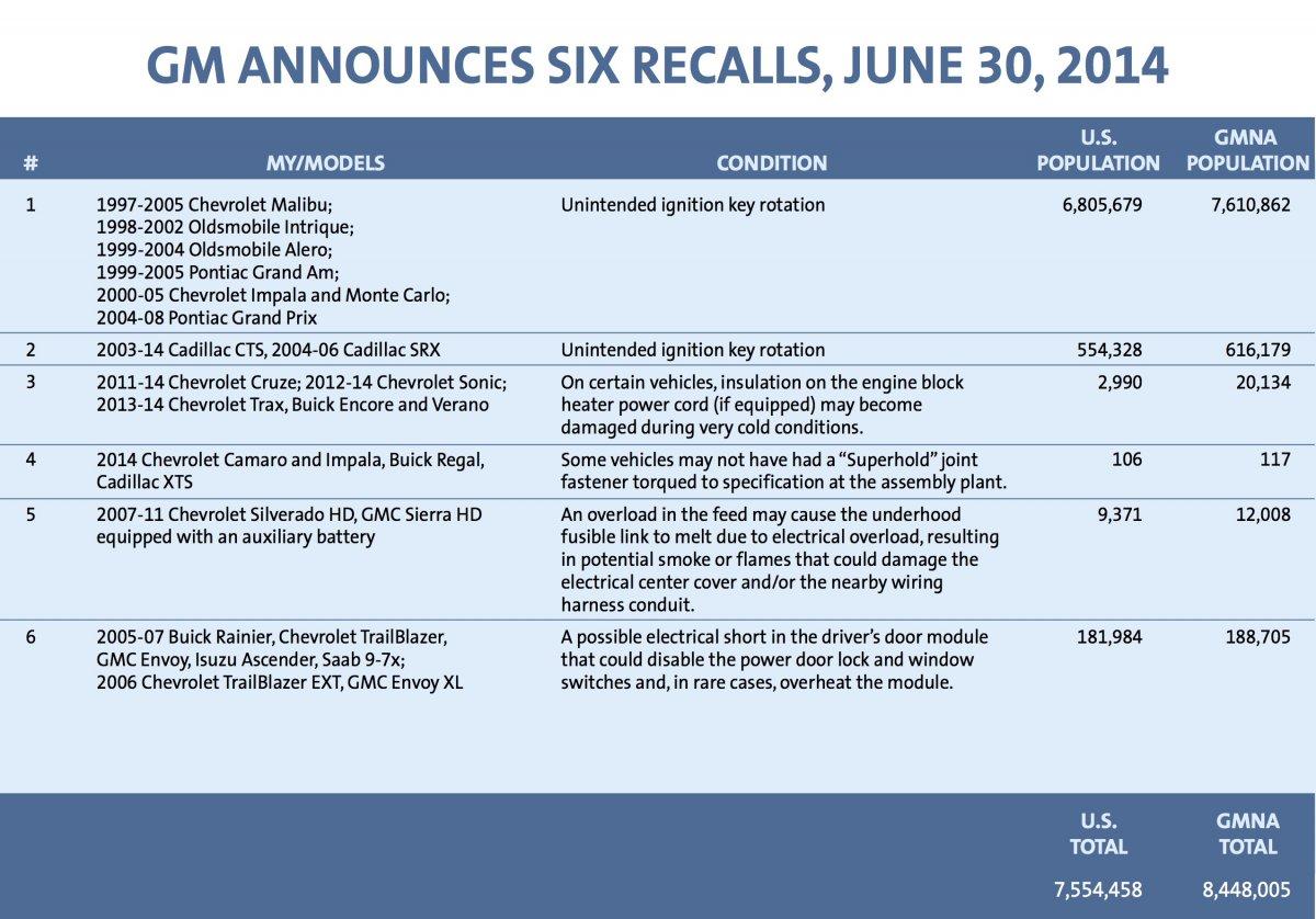 063014-six-recalls-chart