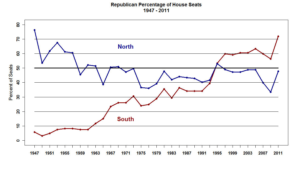 Republican_percentage_of_house_seats