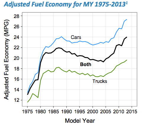 Fuel_economy