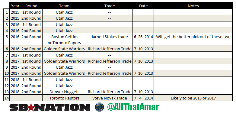 Utah_jazz_future_draft_picks
