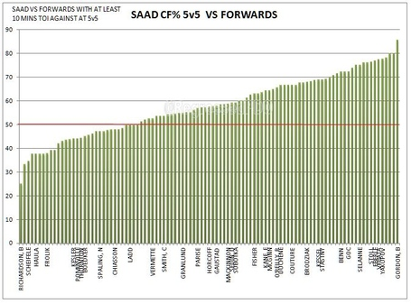 Saad_cf_vs_fwds_medium