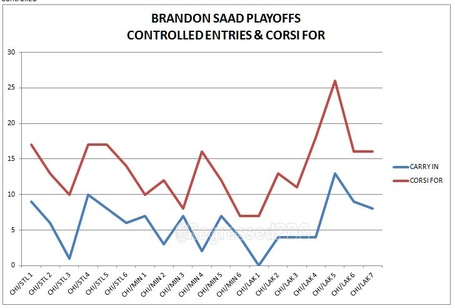 Saad_ze_corsi_for_playoffs_medium