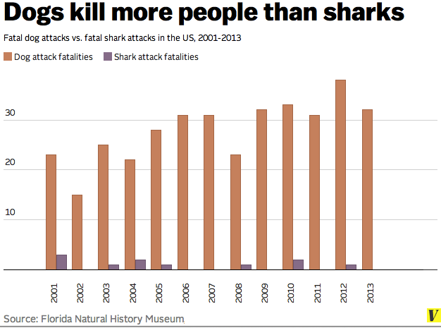 Dogs_kill_more_people_than_sharks