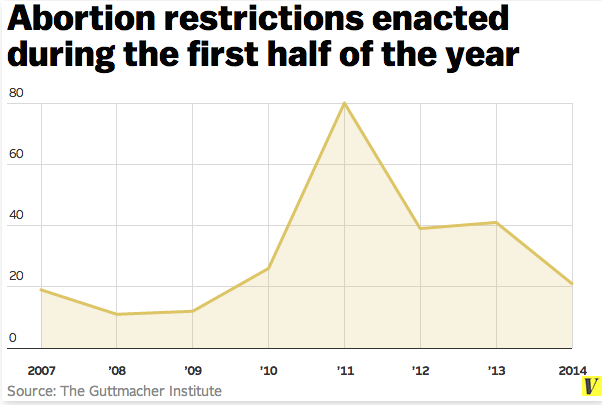 Abortion_restrictions