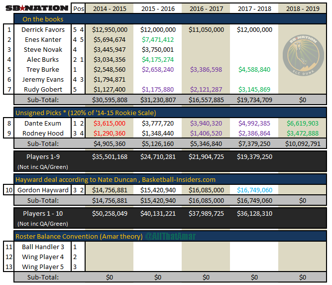 Free_agency_2014_-_gordon_hayward_contract_match