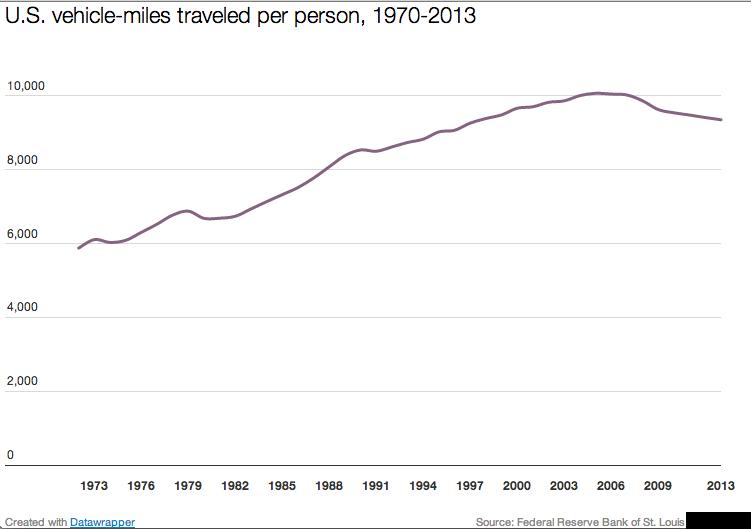 Vehicle_miles_traveled_3