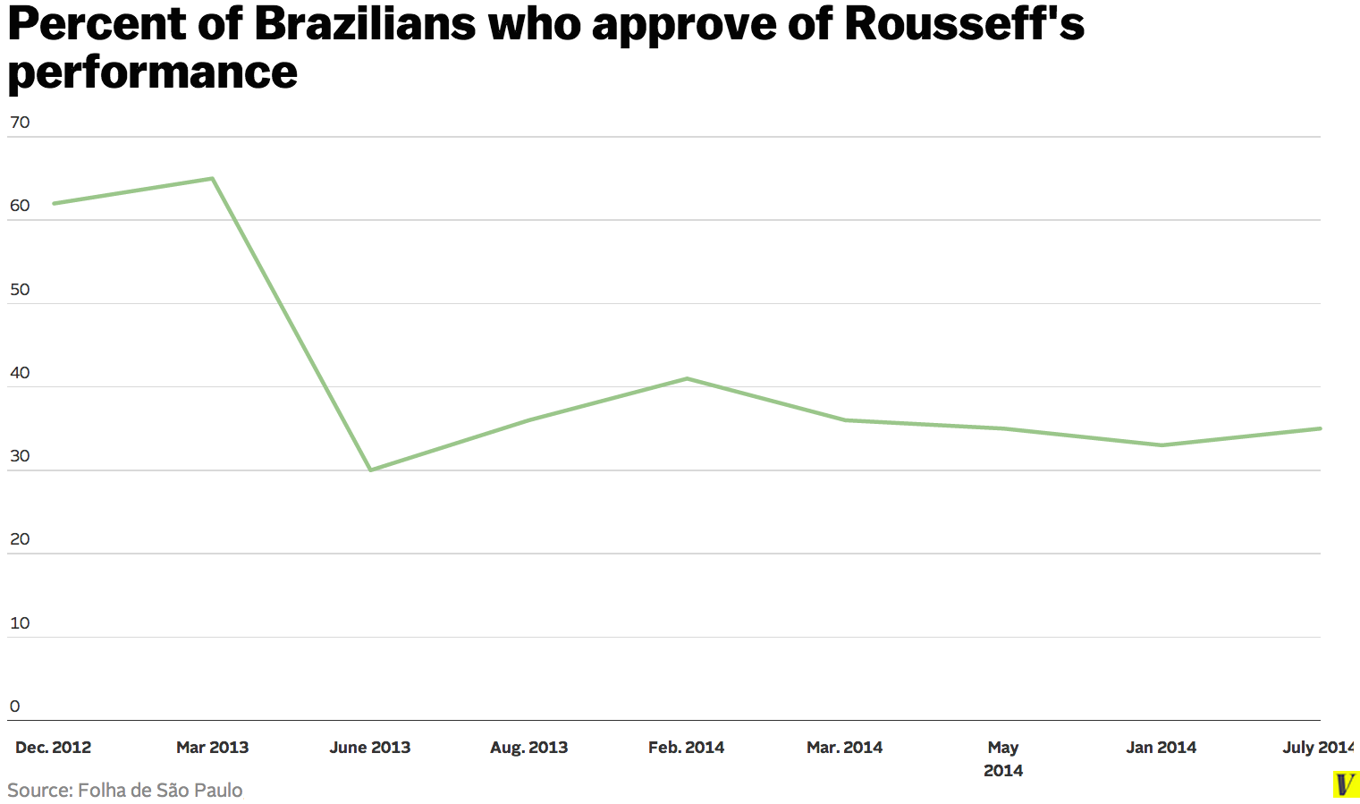 Rousseff_approval